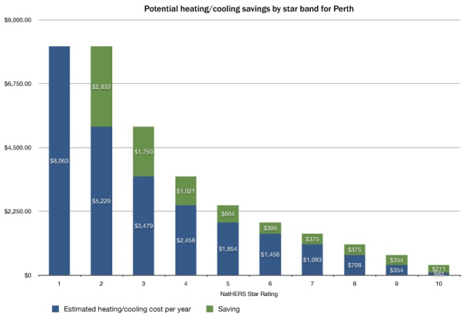 Potential heating/cooling savings by star rating in Perth