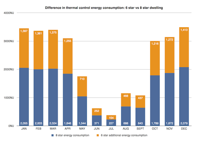 Difference in thermal control energy consumption: 8 star vs 6 star