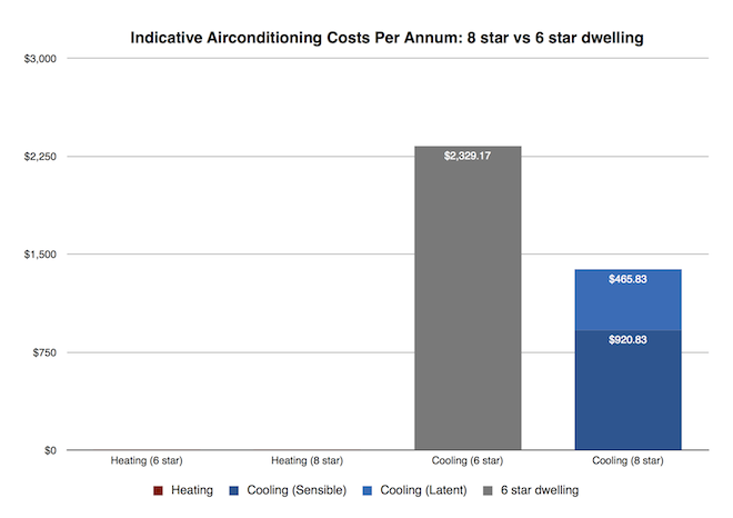 Indicative Airconditioning costs per anuum: 8 star vs 6 star