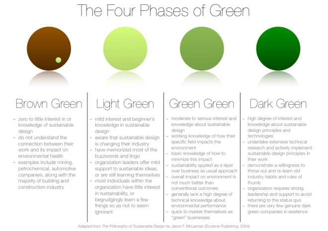 The Four Phases of Sustainability
