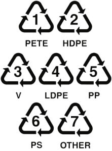 The seven different types of plastic that can be recycled.